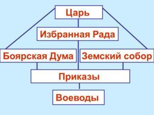 Общая схема органов управления в результате реформ Ивана Грозного