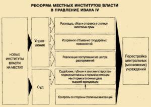 Реформ местного управления Избранной Рады при Иване IV Грозном