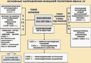 Основные направления внешней политики Ивана IV Грозного