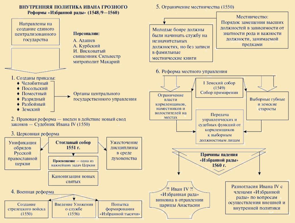 Схема Внутренняя политика Ивана IV Грозного